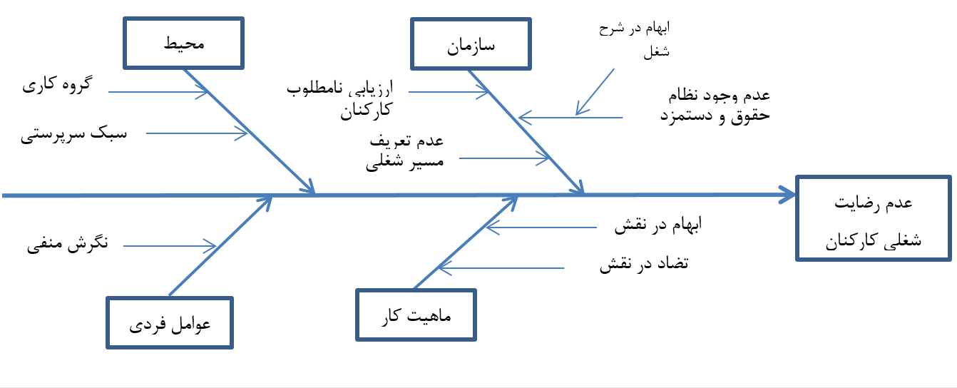 مثال نمودار استخوان ماهی | مثال نمودار ایشیکاو